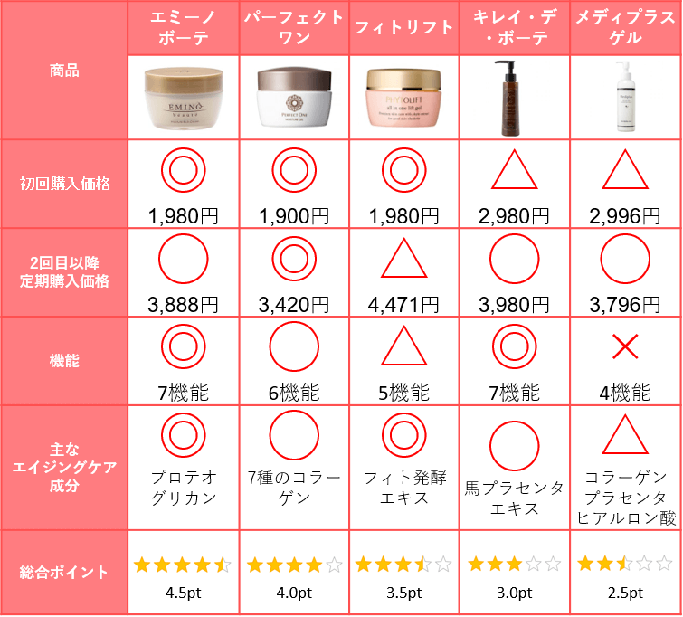 オールインワンゲルの比較表