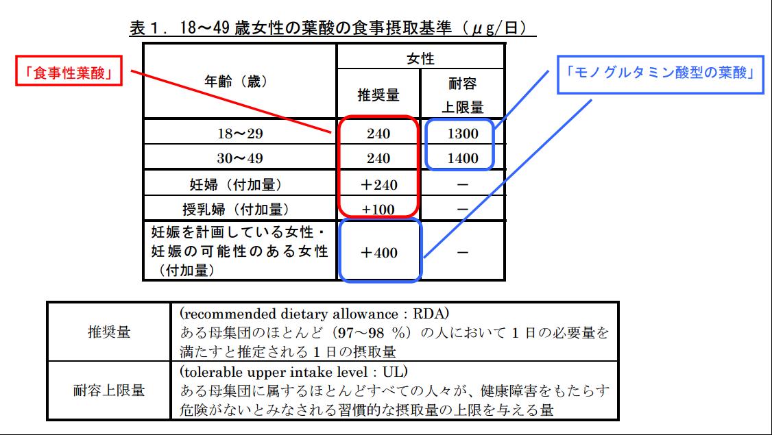 18~49歳女性の葉酸の食事摂取基準の表