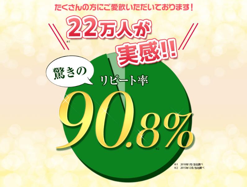 めっちゃたっぷりフルーツ青汁 リピート率90.8%
