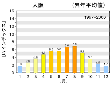 気象庁の紫外線データ