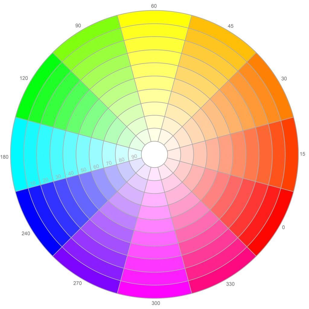 補色関係を説明する色相環図