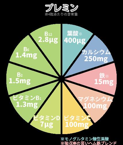プレミンの栄養成分表