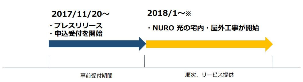 NURO光申し込み受付の開始時期