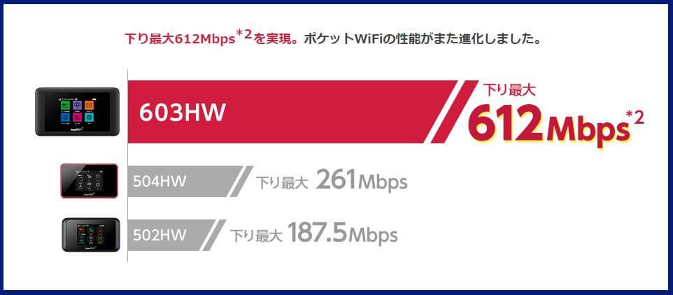 Yahoo!Wi-Fi史上最速のモバイルルーター