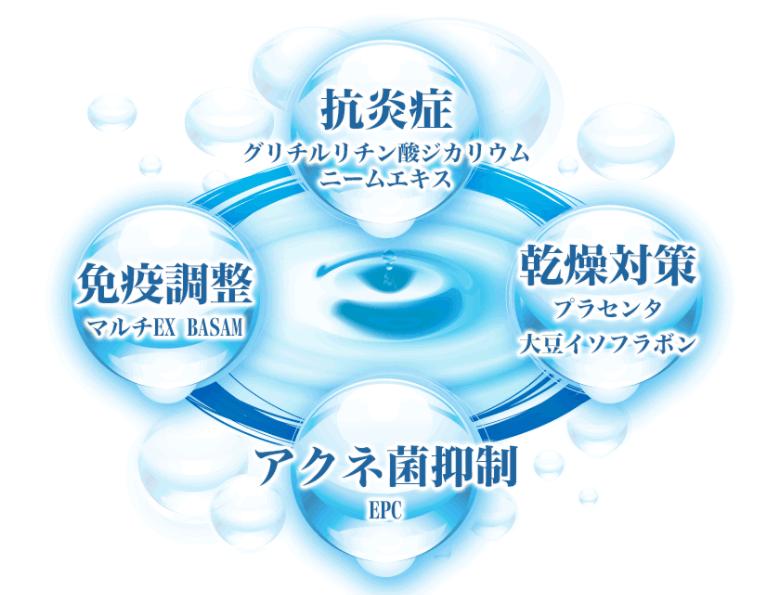 ニキビに効果的な4つの働きある有効成分を配合