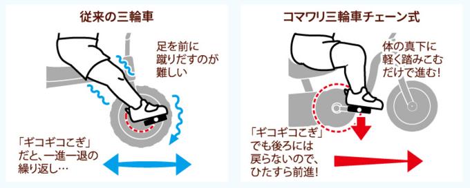 コマワリ三輪車チェーン式の説明