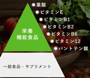 7つの栄養機能食品を配合